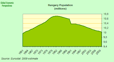 Hungary Economy Watch: Hungary's Trend Growth And Debt