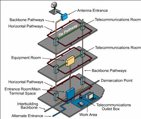 structured wiring diagram diagram wiring jope structured wiring on structured wiring systems