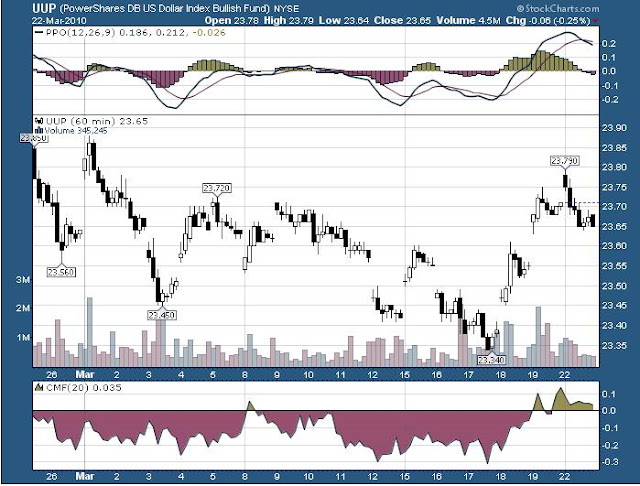 Purposeful Investor: USD Renko Strategy