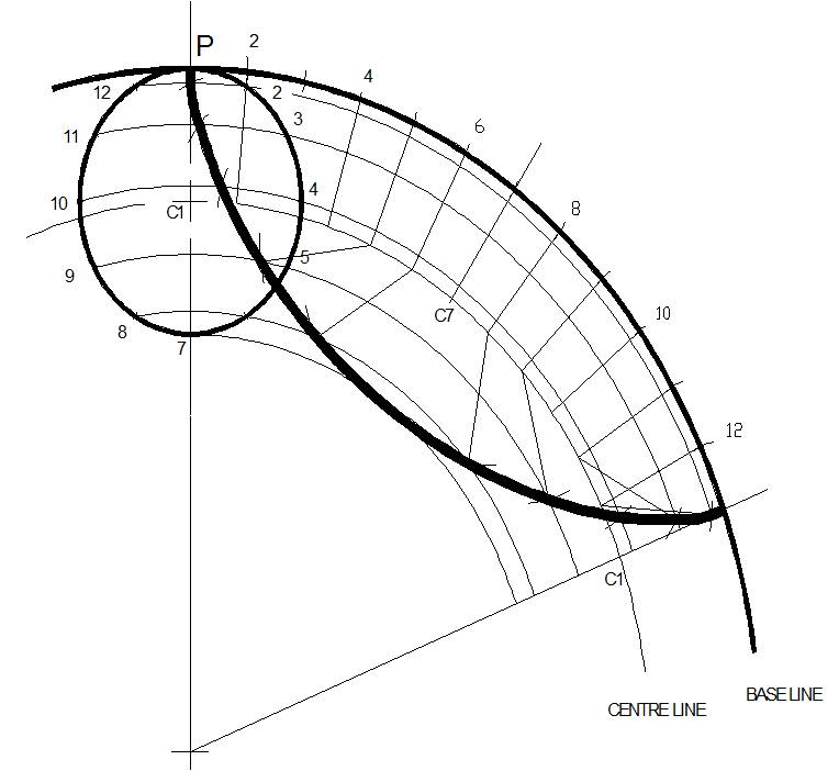Engineering drawing: CYCLOIDS,EPICYCLOIDS ,HYPOCYCLOIDS