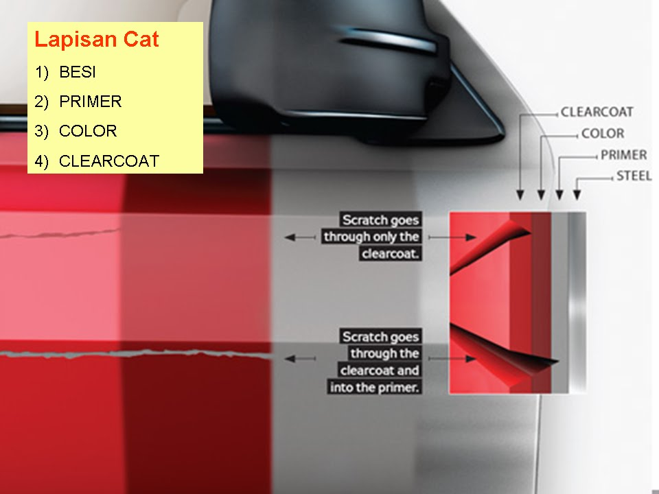 Fire Starting Automobil Diy Repair Calar Kereta