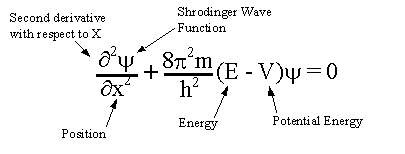 Write schrodinger wave equation and write an application for hydrogen atom