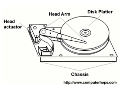 Hardware & Networking: Identification of computer Parts