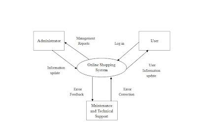 GlorY*de*ShoP: Data Flow Diagram level 0