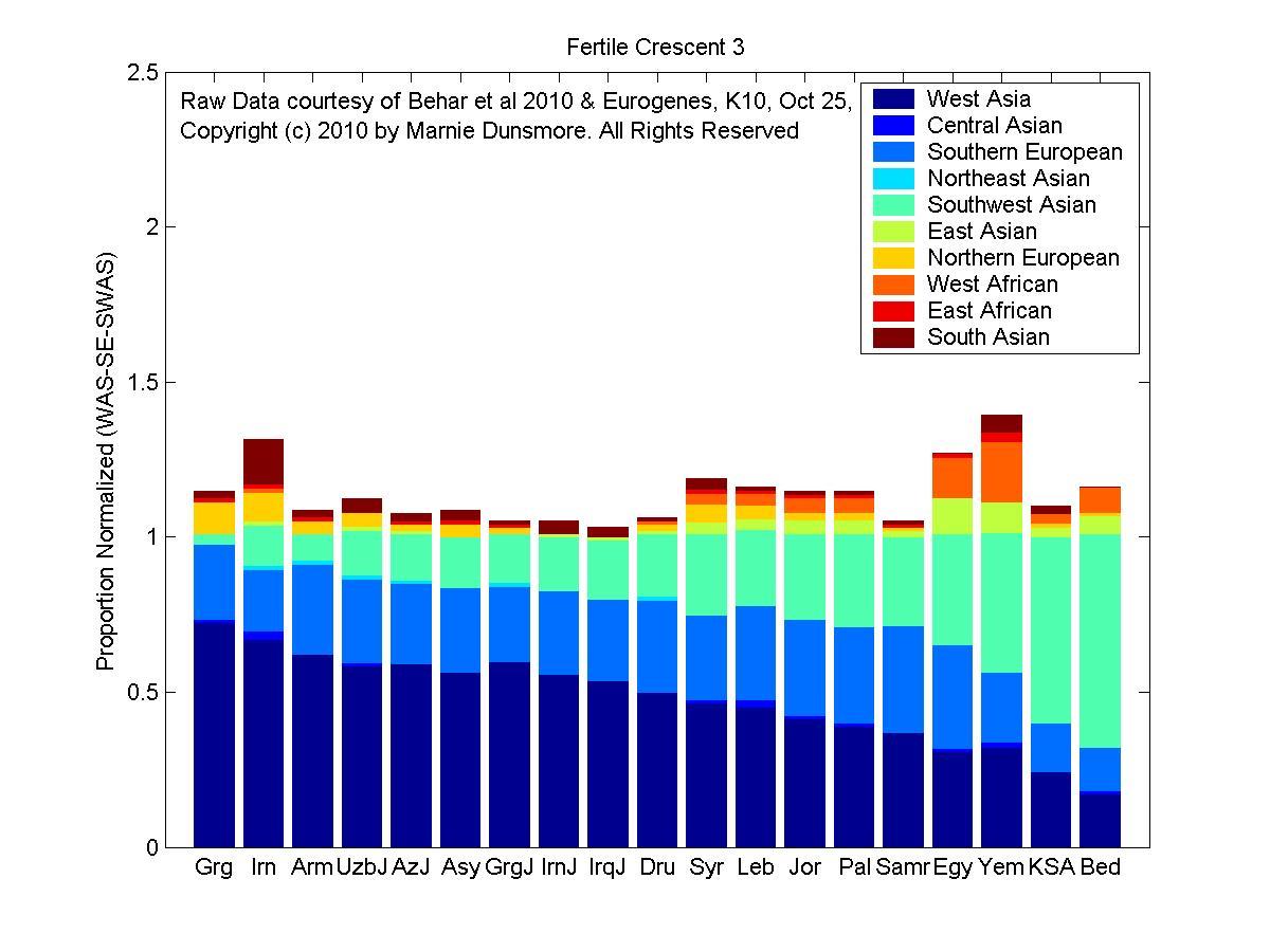 Linear Population Model: The Fertile Crescent Transition ... |Fertile Crescent Population Density