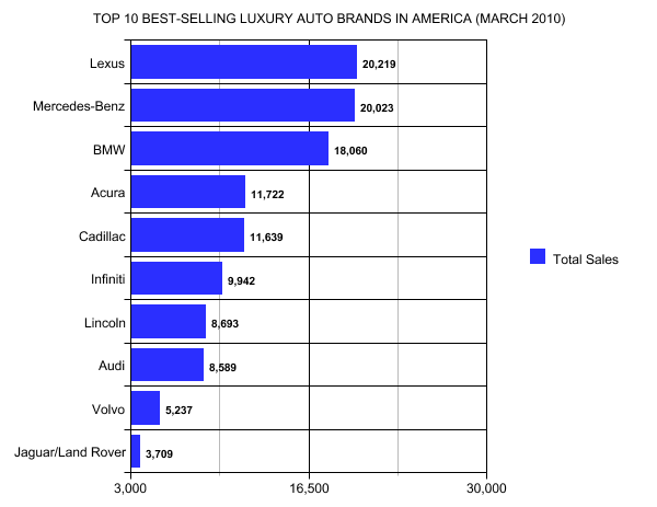 top 10 best selling luxury auto brands in america march 2010 gcbc. Black Bedroom Furniture Sets. Home Design Ideas