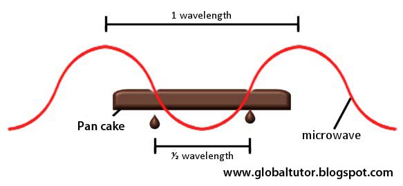 Global Tutor Measuring The Speed Of Light Using A