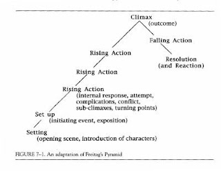 Characterization essay on everyday use