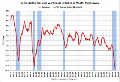 miles driven in January 2009 were 3.1% less than January 2008