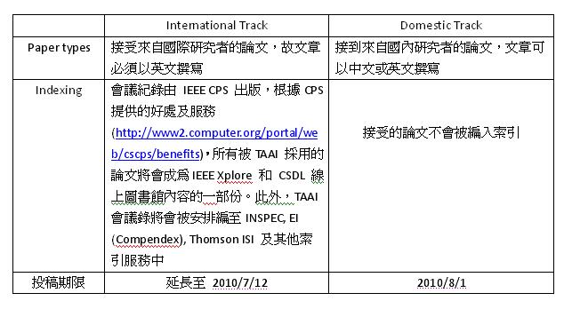 15th TAAI 研討會投稿及會議資訊