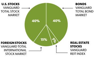 Best vanguard mutual fund performance myideasbedroom com