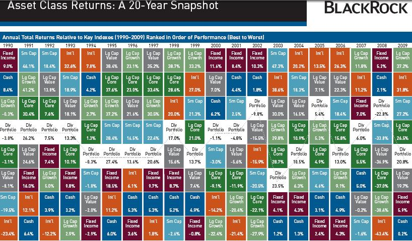 Image result for blackrock asset class diversification chart
