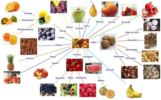 Owoce - mapa myśli - Francuski przy kawie