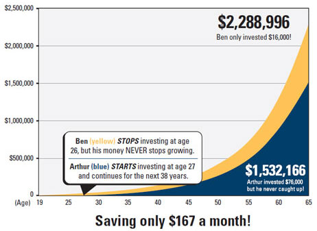 Investing in bitcoin for compound interest