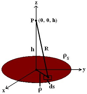 Electric Field Intensity Due To a Circular Disk Charge - Field Theory.