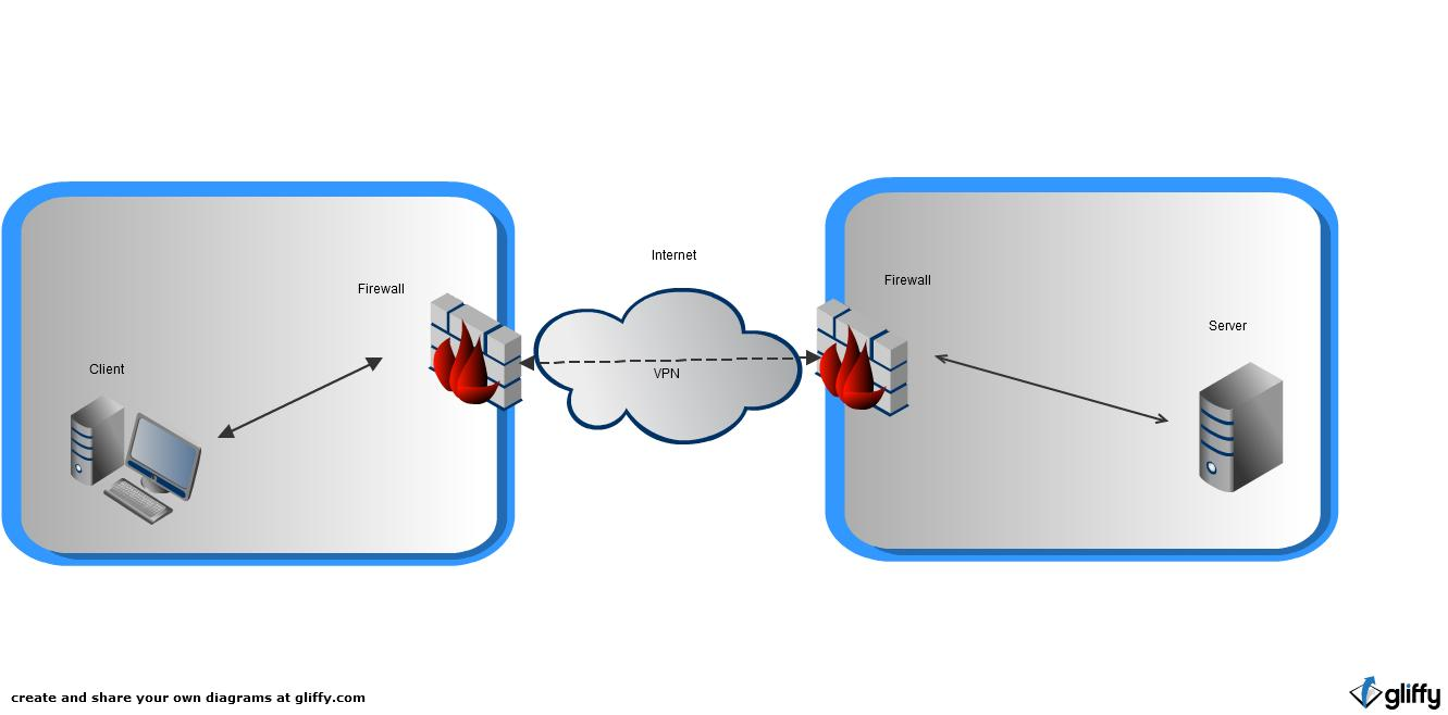 Extranet Network Diagram Electrical Wiring Intranet The With Baller31 5 2 Examples Of