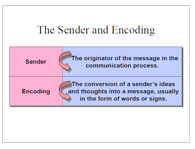 sender, encoding,communication,message