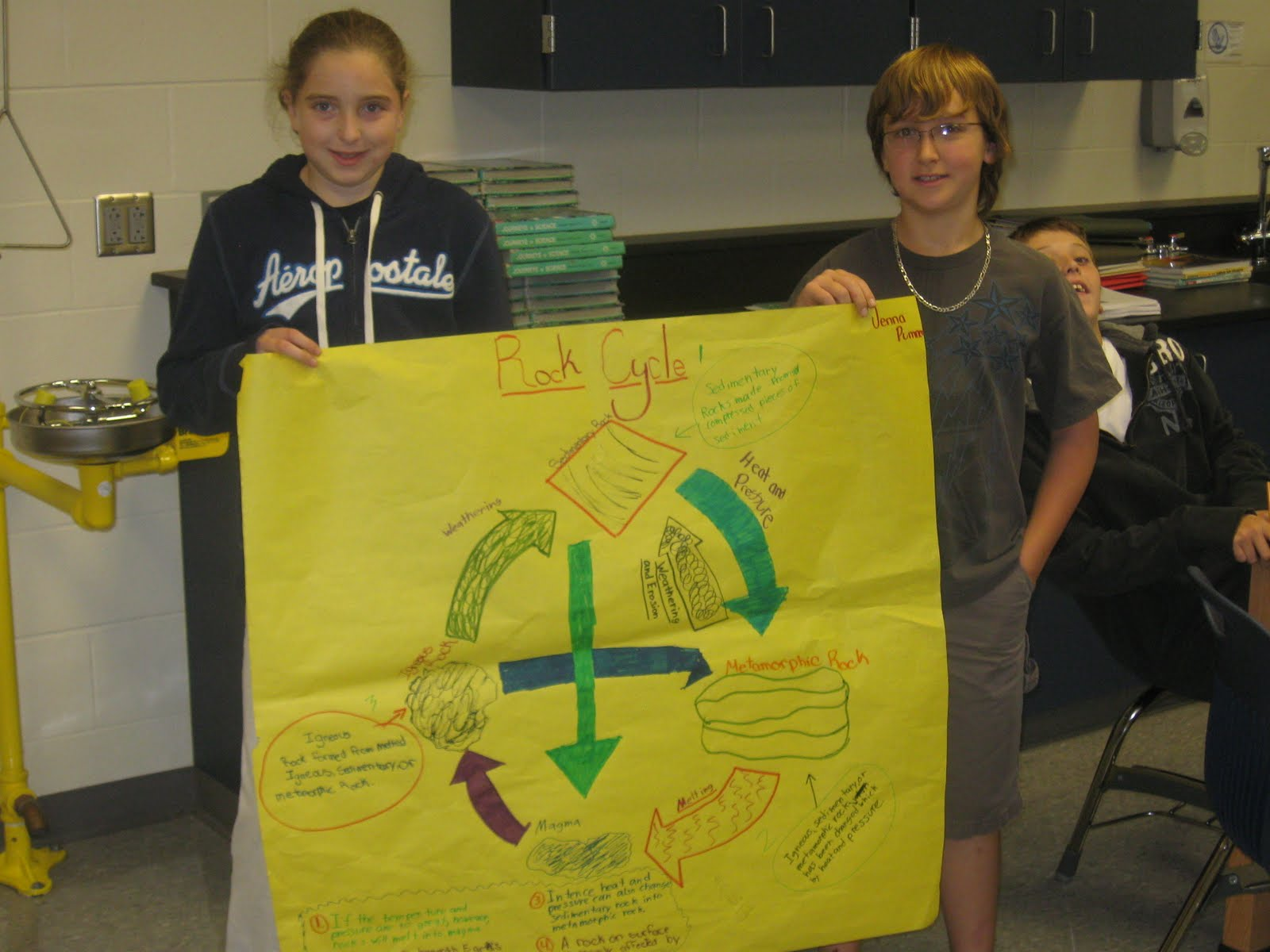 6th Grade Science Fairless Middle School Rock Cycle Posters