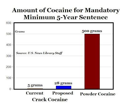 Congress narrows disparity between sentences for crack vs. powder cocaine convictions