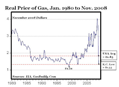 Gas Prices St Louis >> Real Gas Prices Lowest Since January 2004