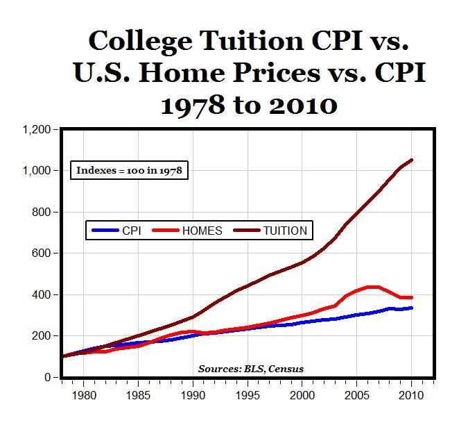 College Tuition vs home prices vs CPI