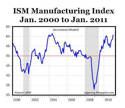 Manufacturing Continues as Recovery's Shining Star - AEI
