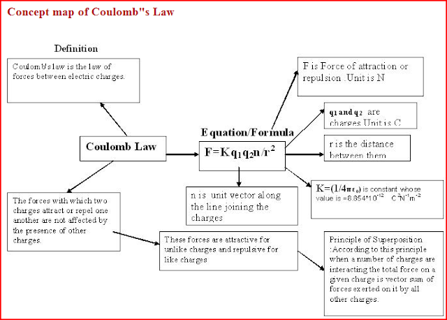 Coulumb's law