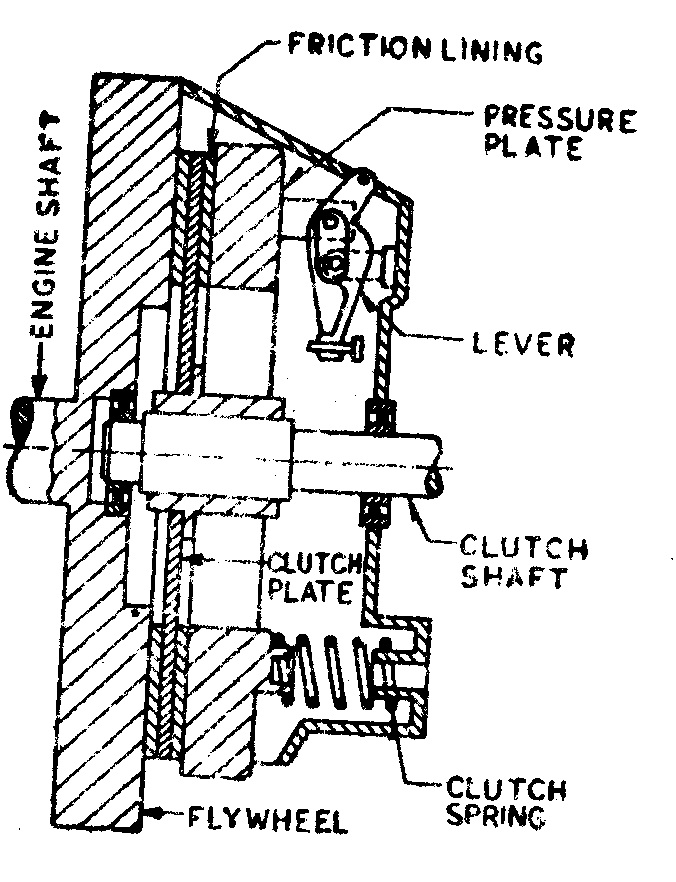 Centrifugal Clutch Easy Diagram