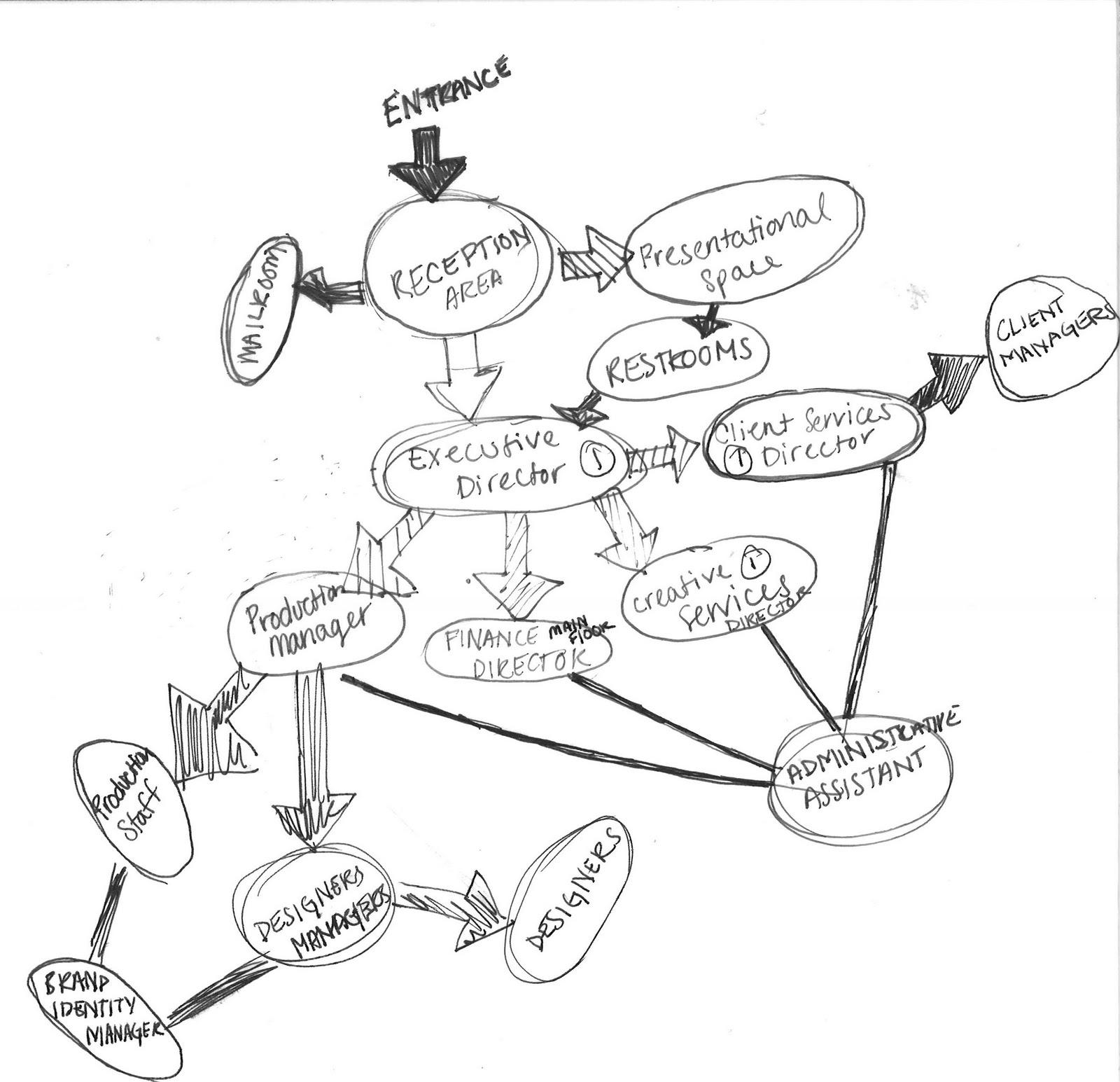 bubble diagram ofmunity center