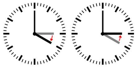Kellojen Kääntäminen