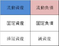 ビジネス會計検定(財務諸表分析)