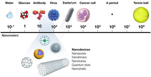 """Image result for what is a nanometer"""""""