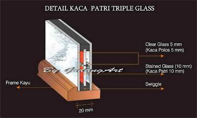 Detail+Kaca+Triple+Glass
