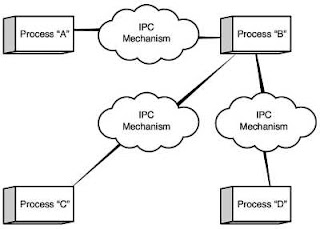 Maruti: IPC : Inter-Process Communication