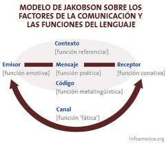 Roman Jakobson: sobre lingüística y poética, Francisco Acuyo