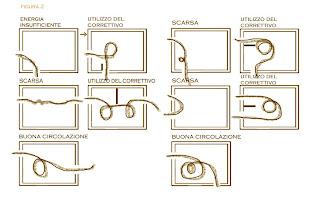 Arredamenti diotti a f il blog su mobili ed arredamento for Quattro stelle arredamenti surbo