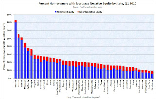 Negative Equity by State
