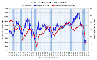 Housing Starts and Unemployment Rate
