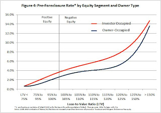 Pre-foreclosure rate by negative equity