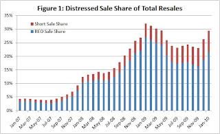 Distressed Sales