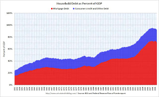 Household Debt as per cent of GDP