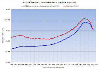 Real and Nominal Case-Shiller National Home Price Indices