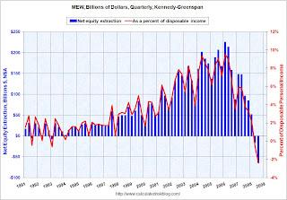 Kennedy Greenspan ipoteca equità ritiro