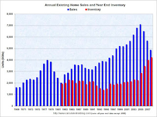 Annual Existing Home Sales and Inventory
