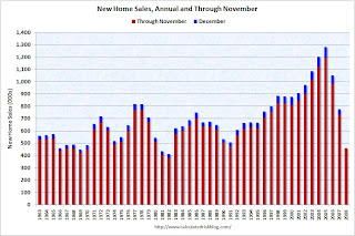 New Home Sales Annual
