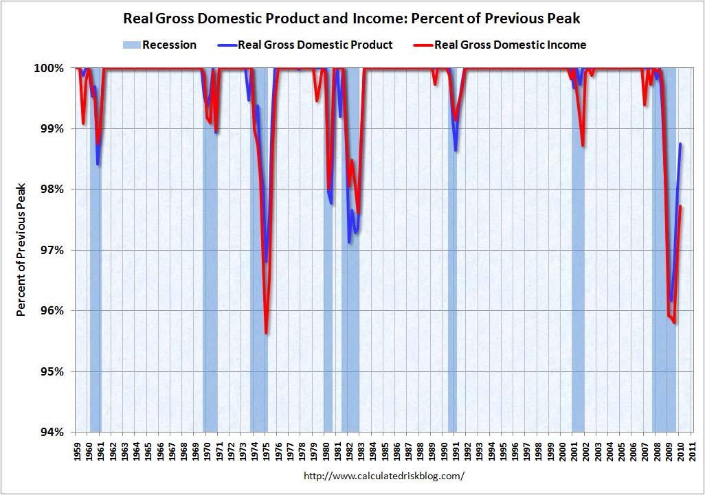 Reddito interno lordo 1 ° trimestre 2010