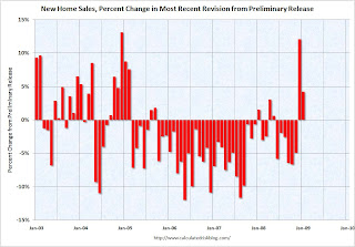 New Home Sales Revisions