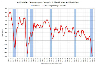 Vehicle Miles Driven
