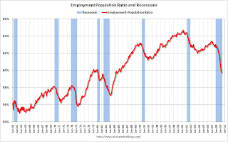 Employment Population Ratio