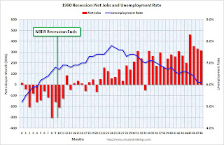 1990 Recession Jobs and Unemployment Rate